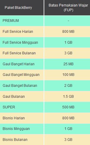 Paket BlackBerry Indosat Terbaru 2015