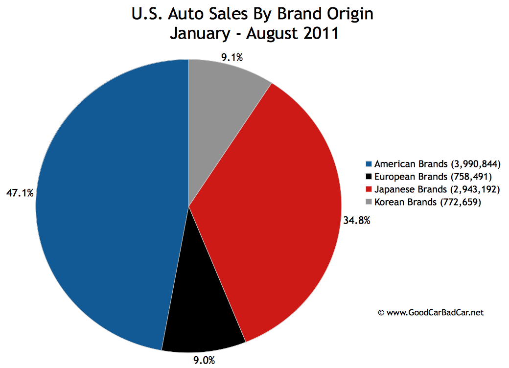 Domestics Vs Imports U S Auto Market Share Through Two