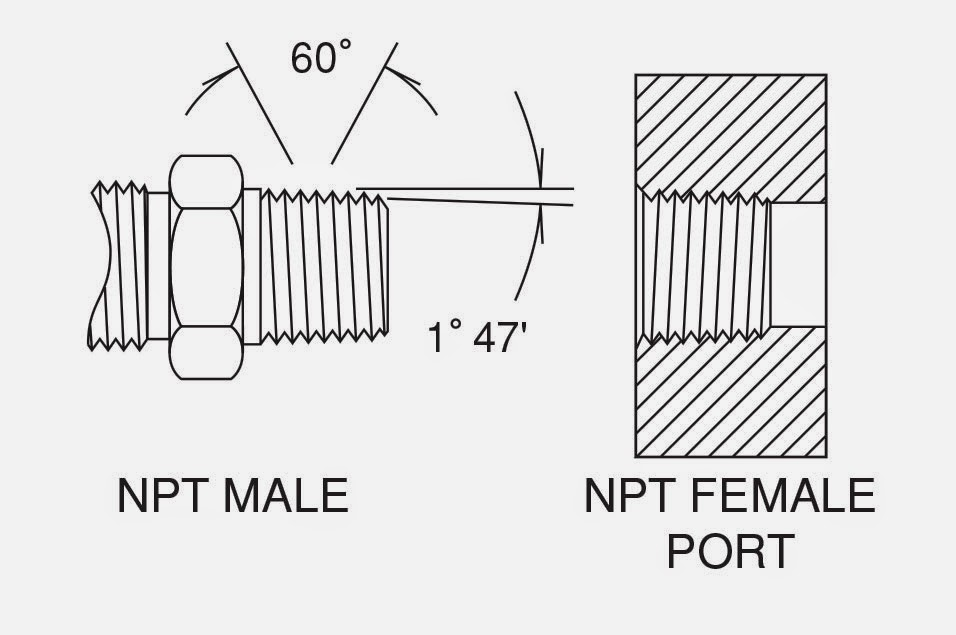 National Pipe Thread : Forberg scientific inc how to identify fitting threads