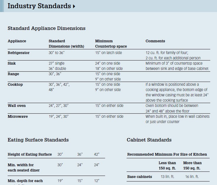 Kitchen And Bathroom Renovation Guidelines For Kitchen Design Part 1
