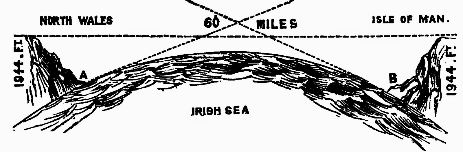 The Measurable Non-Curvature of the Flat Earth Isle-of-man
