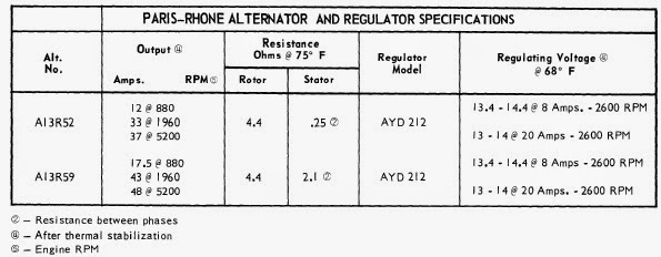 paris_rhone_alternators_and_regulator_specifications repair manuals citroen paris rhone alternators paris rhone alternator wiring diagram at crackthecode.co