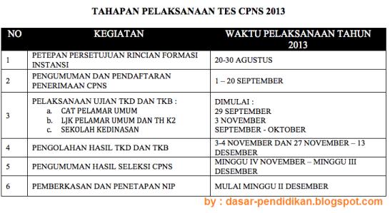 Untuk info CPNS dan Jadwal Penerimaan CPNS 2013 ini selengkapnya bisa