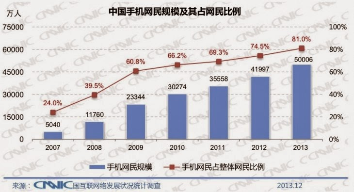 online mobile sales in china
