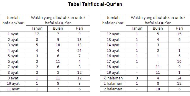 Cara cepat menghafal Al Qur'an