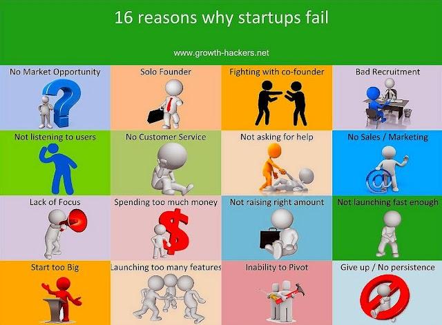 Mengapa Startup Gagal