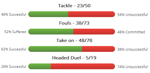 Sterling's average duels this season