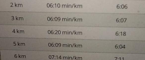 running split times