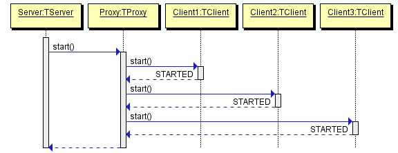 using quick sequence diagram editor sdedit in your delphi applications random thoughts on coding and technology - Sequence Diagram Free Tool
