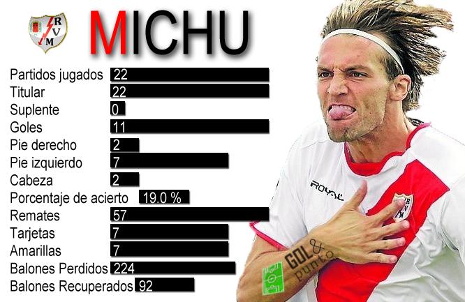 Michu, el gladiador asturiano. MICHU