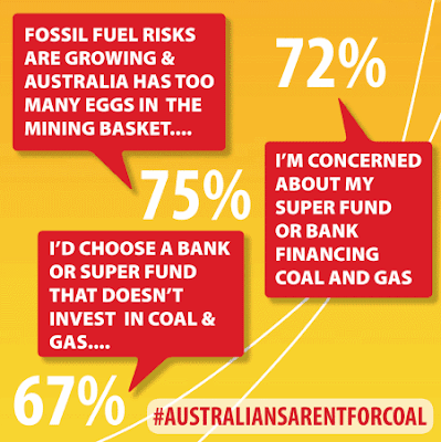 Majority of Australians would choose a bank or super fund that doesn't invest in coal or gas
