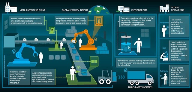 #IoT in manufacturing