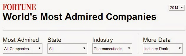 pharma most admired companies fortune