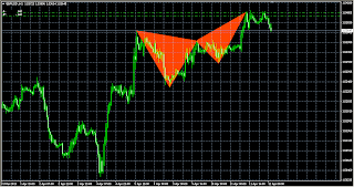 GBPUSD butterfly bearish pattern continues