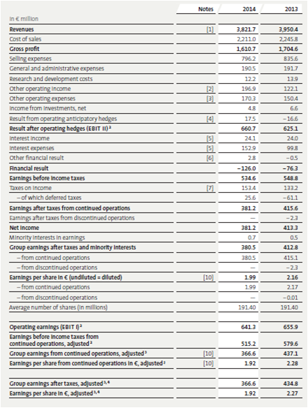 K+S, annual report, 2014, income statement