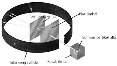 percobaan penembakan lempeng emas yang sangat tipis dengan partikel alfa yang diemisikan oleh unsur radioaktif
