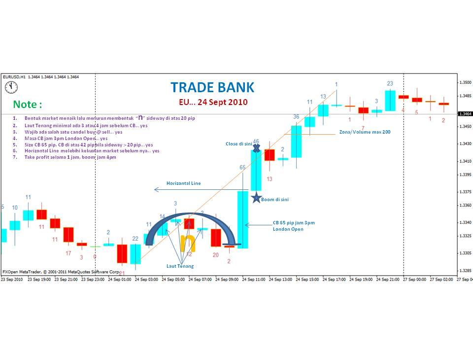 Forex online trading tren investasi masa kini