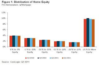 CoreLogic Distribution Negative Equity