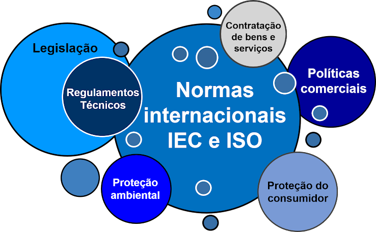 IEC e ISO - Normas internacionais são mais do que um modo de regular