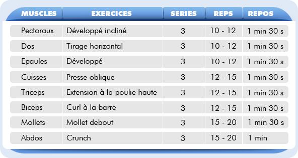 Gut gemocht Programme d musculation pour debutant - Vigilance envers l'adversaire UI61