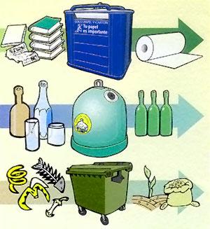 Colores que debemos usar para el reciclaje mayo 2013 - Colores para reciclar ...
