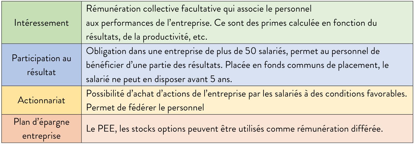 Chapitre 10 la r mun ration le l quipe commerciale bts muc2 for Salaire vendeur