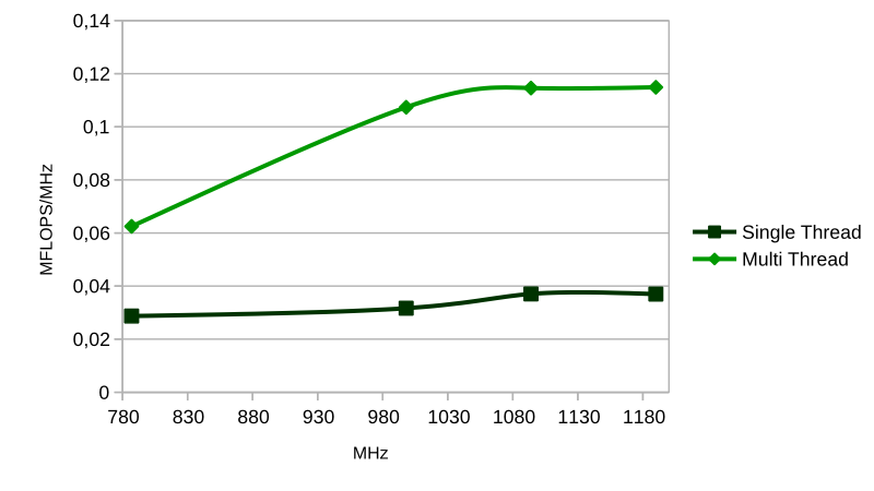 CPU efficiency : MFLOPS per MHz against MHz : Single and Multi-Thread