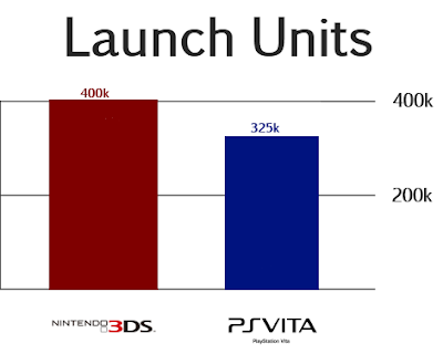 Launch Units 3DS and Vita