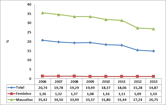 Gráfico 4 – Prevalência de prática de futebol para ambos os sexos (Vigitel 2006 a 2013)