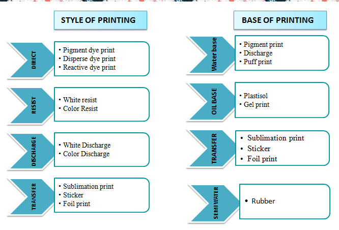 Overview on Textile Printing | Textile Society