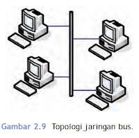 bagan topologi bus