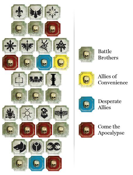 Tabla de aliados de la Legión de los Condenados