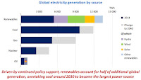 Global Electricity Generation by Source (Credit: IEA) Click to Enlarge.