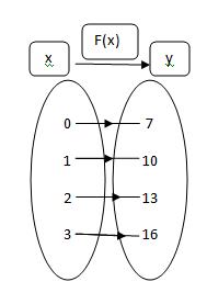 Relasi dan fungsi matematika matematika akuntansi perhatikan gambar di samping dari gambar di samping bahwa x 0123 adalah domain daerah asal y 7101316 adalah kodomain daerah kawan ccuart Images