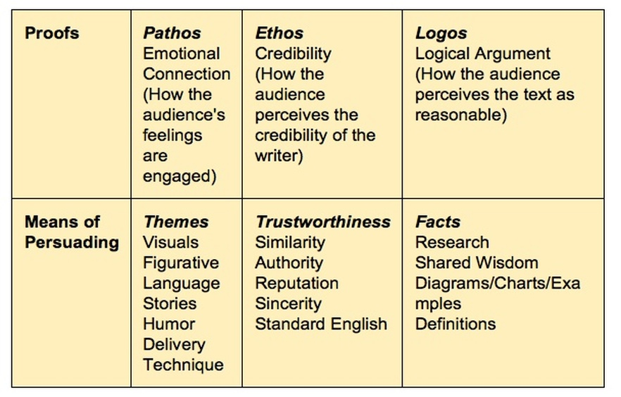 essays using ethos logos and pathos Ethos logos pathos essays ethos, logos and pathos are the three persuasion tools used in julius caesar ethos is appeal based on the character of the speaker logos.