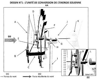 aerogenerador saphon