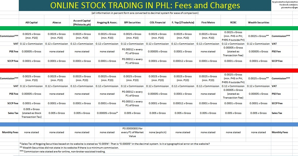 Compare online broker charges