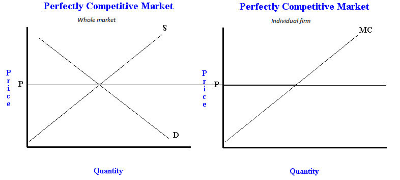 perfectly competitive market When a market is considered a monopolistic competition, the market is very competitive  similarities between monopolistic competition vs perfect competition.