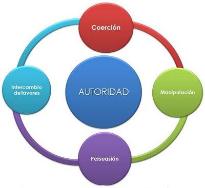 Oranizacion Como Estructura Administrativa Tipos De Autoridad