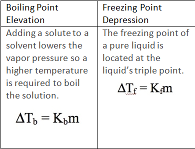 boiling point elevation Hydrocarbons, alcohols and acids - boiling points - boiling temperature (°c and °f) with varying carbon number up to c33 water - boiling points at high pressure - online calculator, figures and tables showing boiling points of water at pressures ranging from 147 to 3200 psia (1 to 220 bara) temperature given as °c, °f, k and °r.