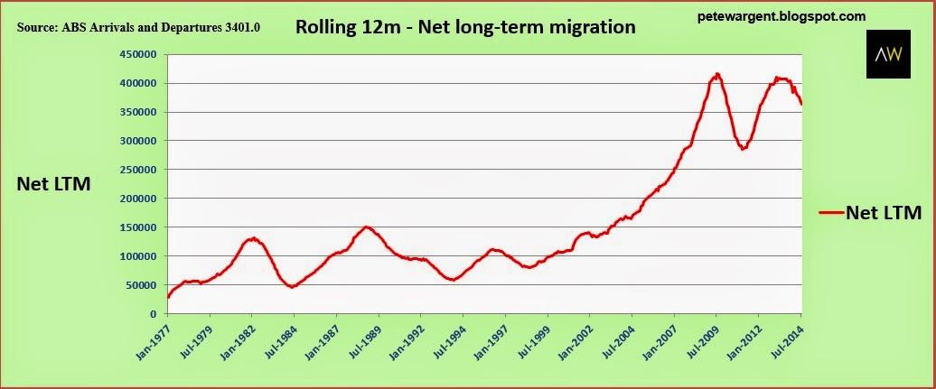 Rolling 12m - net long-term migration