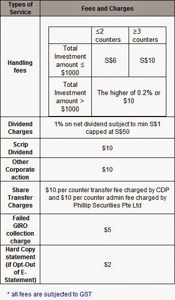 Fees and Charges for Share Builders Plan (SBP)