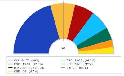 enquesta-forta-tv3-eleccions-25n