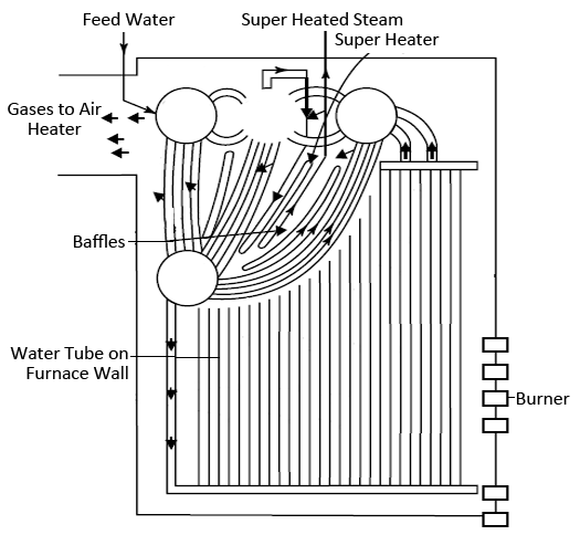 Mechanical Technology: Construction and Working of Stirling Boiler