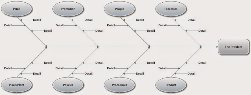 Operations management notes mba october 2014 fig fishbone diagram ccuart Choice Image