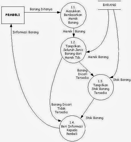 Vina blog rangkuman data flow diagram dfd contoh diagram rinci ccuart Gallery