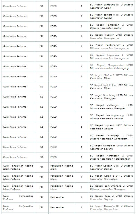 Pengumuman dan Pendaftaran serta Formasi CPNS Kab Demak 2014