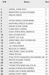 105 Class List
