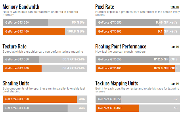Perbandingan_NVidia_GeForce_GTX_650_vs_GTX_460