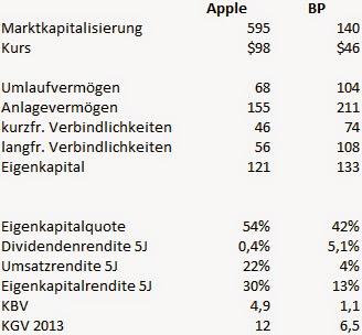Kennzahlen von Apple und BP